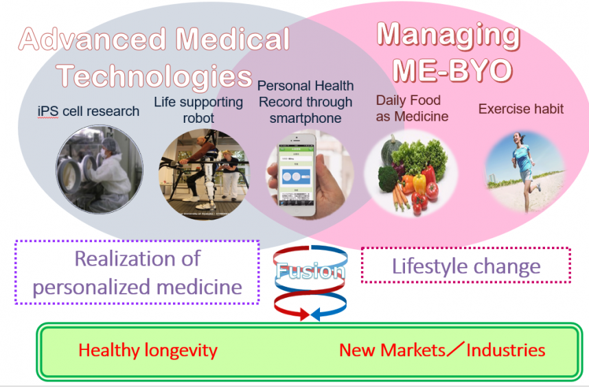Healthy Longevity and New Markets/Industries