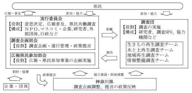 図:実行員会および調査団の体制図