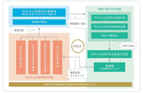 PDCAサイクルの図