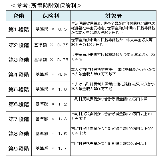 保険 横浜 市 国民 料 健康