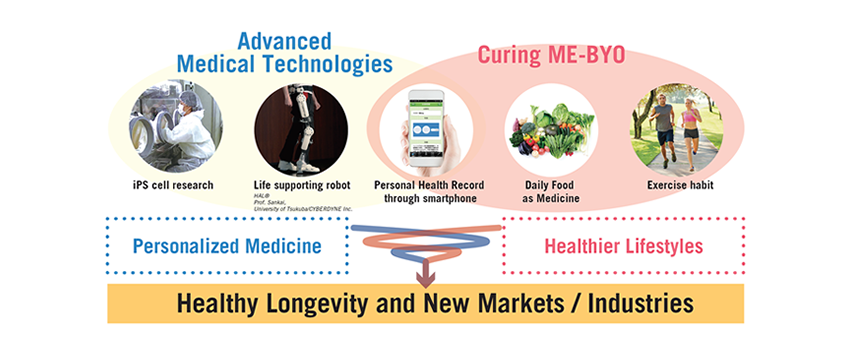 Healthy Longevity and New Markets / Industries