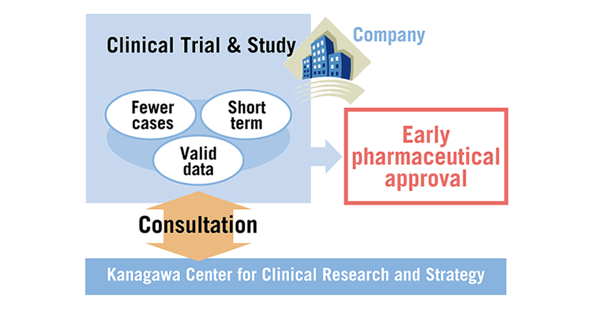 Kanagawa Center for Clinical Research and Stratgy