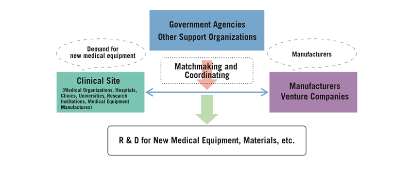 Diagram of Medical Engineering