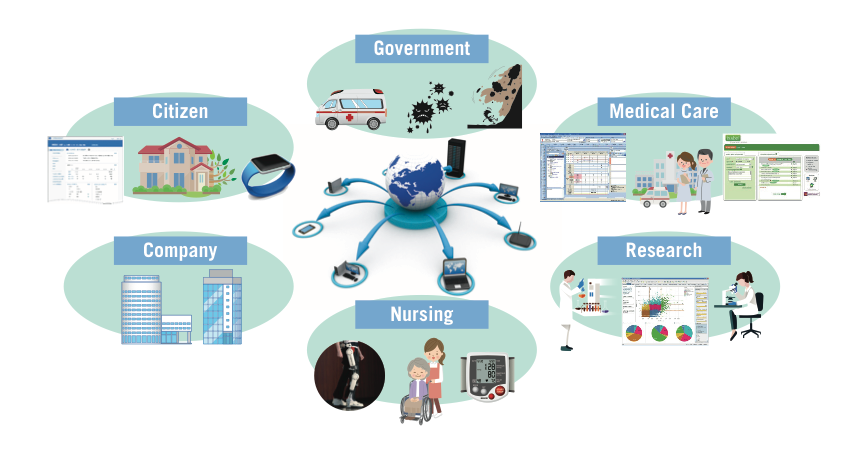Future Viision of Healthcare ICT Society