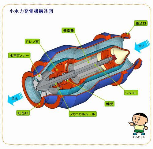 小水力発電機構造図