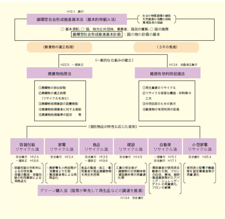 循環型社会形成推進基本法について - 神奈川県ホームページ