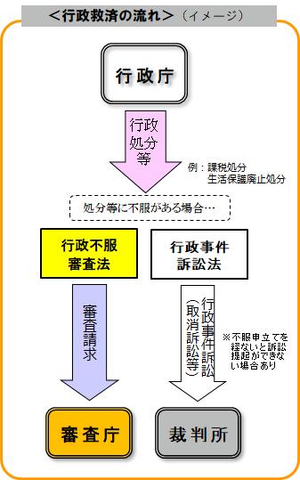 行政不服審査 - 神奈川県ホームページ