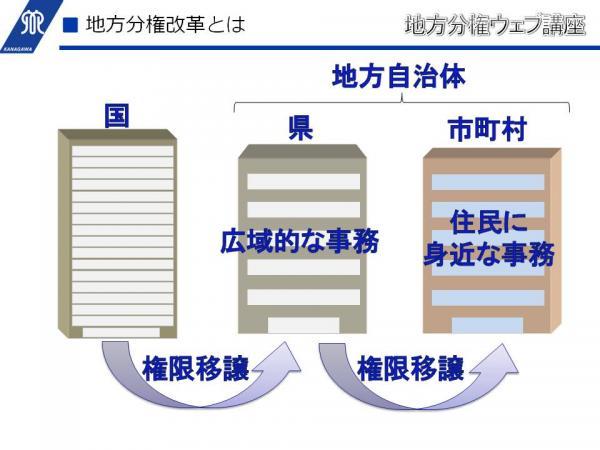 地方分権ウェブ講座 - 神奈川県ホームページ