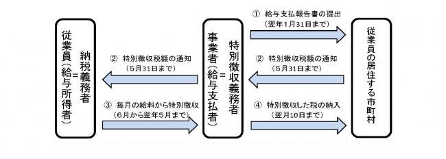 横浜 市 住民 税 計算