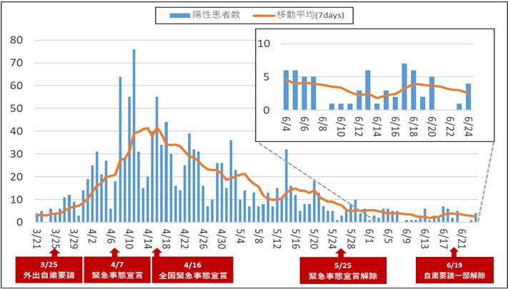 県 別 コロナ 全国 2021年4月26日 慶應義塾大学「新型コロナウイルスへの都道府県の対応を評価しランキング化」
