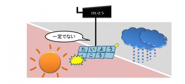 太陽光発電の出力が自然条件によって左右されるイメージ