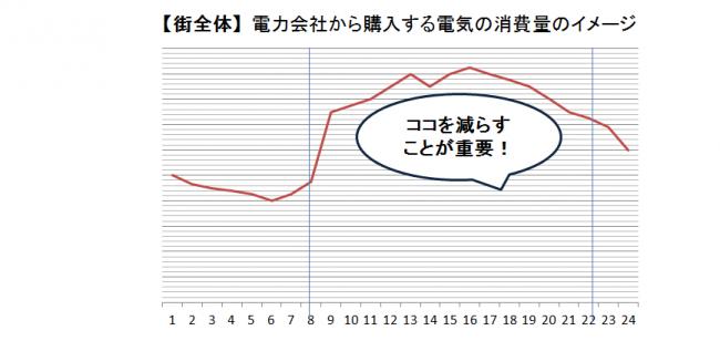 街全体 電力会社から購入する電気の消費量のイメージ