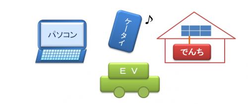 リチウムイオン蓄電池が使われている製品のイメージ